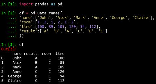 pandas_group_1